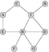 Project Python